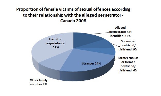 registry for sexual offenders